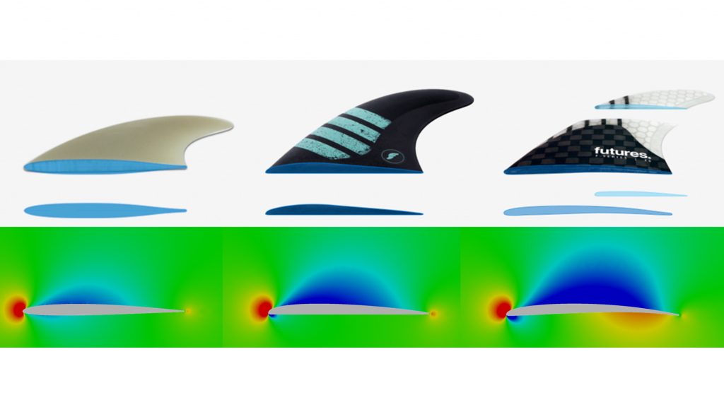 How CFD graphic imaging and wave pools make surfboards better