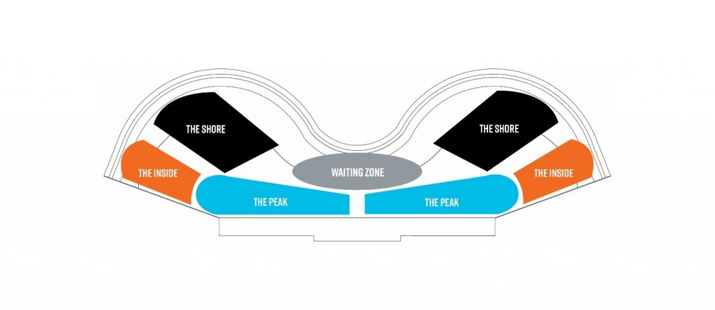 The surf zones of the Endless Surf wave pool illustrated